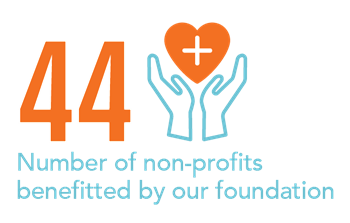 # of non-profits